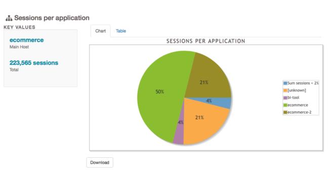Sesje per aplikacja